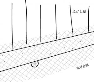 ネズミ 侵入 亀甲金網